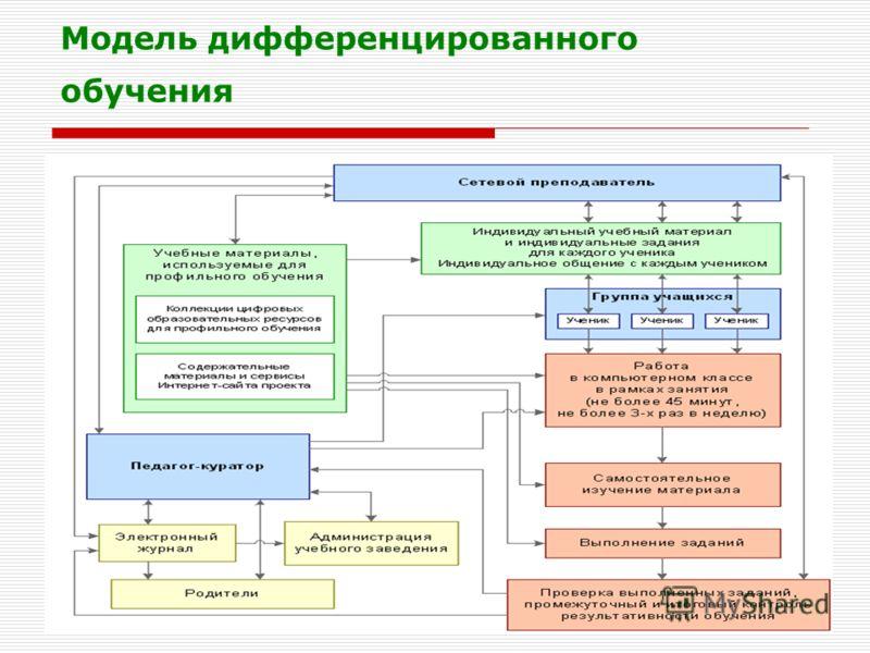 Осипова Л.Г. КОИПКРО Модель дифференцированного обучения