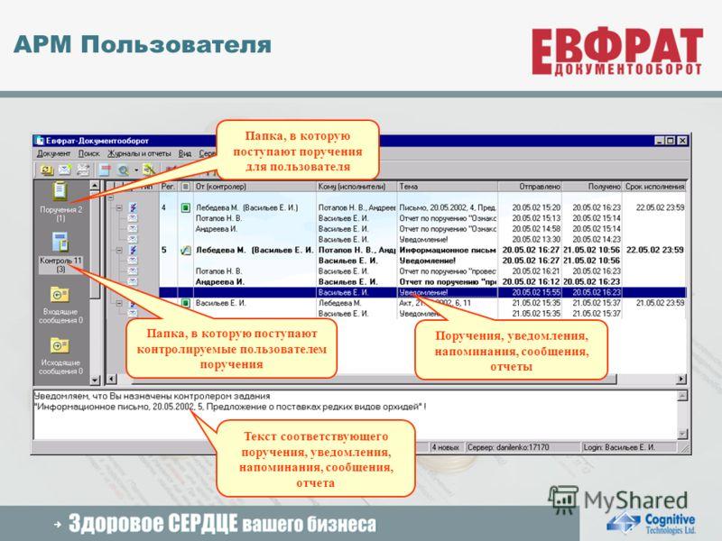 2005 Cognitive Technologies Ltd. АРМ Пользователя Папка, в которую поступают поручения для пользователя Папка, в которую поступают контролируемые пользователем поручения Поручения, уведомления, напоминания, сообщения, отчеты Текст соответствующего по