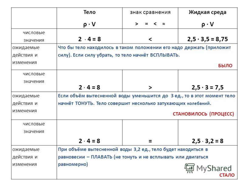 Тело ρ V знак сравнения > = < Жидкая среда ρ V числовые значения 2 4 = 82,5 3 = 7,5 ожидаемые действия и изменения Если объём вытесненной воды уменьшится до 3 ед., то в этот момент тело начнёт ТОНУТЬ. Тело совершит несколько затухающих колебаний. СТА