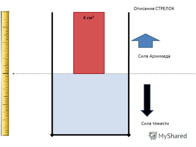 4 см 3 Сила тяжести Описание СТРЕЛОК Сила Архимеда