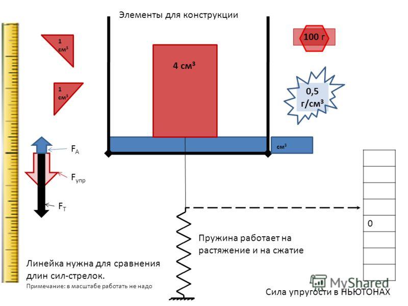 0 см 3 Сила упругости в НЬЮТОНАХ Пружина работает на растяжение и на сжатие Линейка нужна для сравнения длин сил-стрелок. Примечание: в масштабе работать не надо 100 г 0,5 г/см 3 1 см 3 Элементы для конструкции 4 см 3 F упр FTFT FAFA