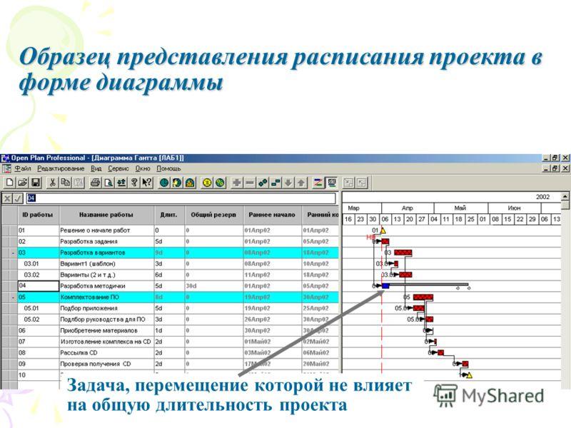 Образец представления расписания проекта в форме диаграммы Задача, перемещение которой не влияет на общую длительность проекта