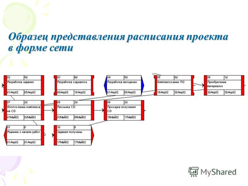 Образец представления расписания проекта в форме сети