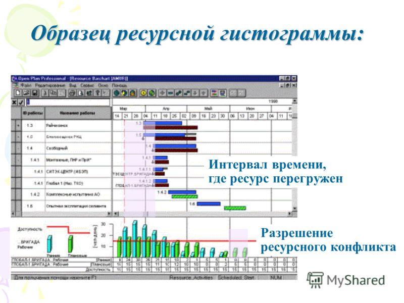 Образец ресурсной гистограммы: Интервал времени, где ресурс перегружен Разрешение ресурсного конфликта