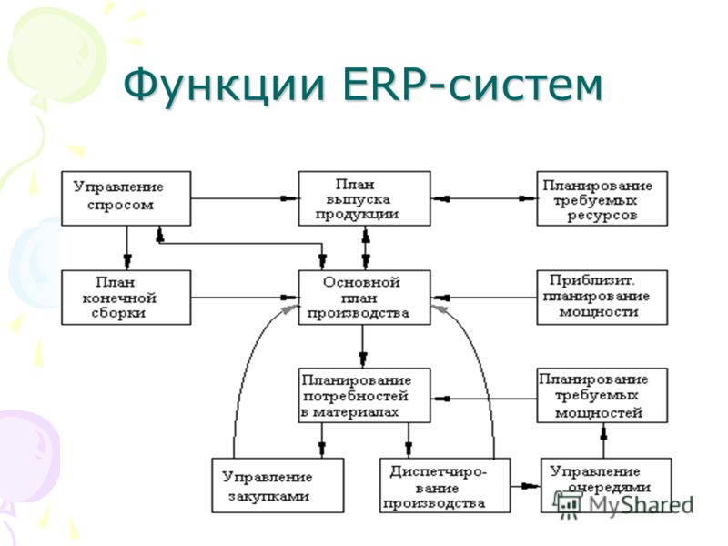 Элементы ERP-системы содержат