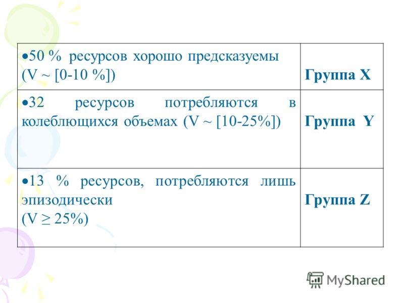 50 % ресурсов хорошо предсказуемы (V ~ [0-10 %]) Группа X 32 ресурсов потребляются в колеблющихся объемах (V ~ [10-25%]) Группа Y 13 % ресурсов, потребляются лишь эпизодически (V 25%) Группа Z