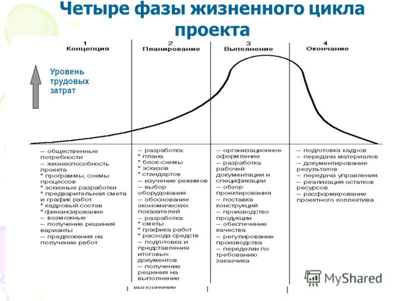 Уровень трудовых затрат Четыре фазы жизненного цикла проекта