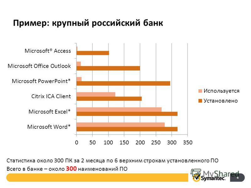 Пример: крупный российский банк 6 Статистика около 300 ПК за 2 месяца по 6 верхним строкам установленного ПО Всего в банке – около 300 наименований ПО