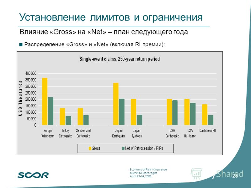 Economy of Risk in Insurance Michel M. Dacorogna April 23-24, 2008 25 Влияние «Gross» на «Net» – план следующего года Распределение «Gross» и «Net» (включая RI премии): Установление лимитов и ограничения