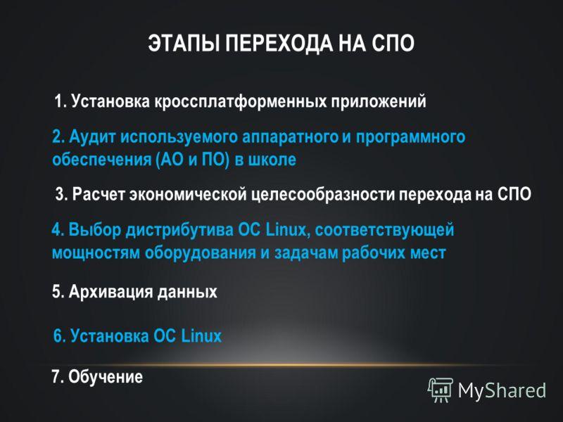 ЭТАПЫ ПЕРЕХОДА НА СПО 1. Установка кроссплатформенных приложений 2. Аудит используемого аппаратного и программного обеспечения (АО и ПО) в школе 3. Расчет экономической целесообразности перехода на СПО 4. Выбор дистрибутива ОС Linux, соответствующей