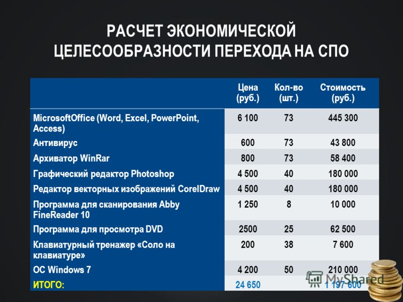 РАСЧЕТ ЭКОНОМИЧЕСКОЙ ЦЕЛЕСООБРАЗНОСТИ ПЕРЕХОДА НА СПО Цена (руб.) Кол-во (шт.) Стоимость (руб.) MicrosoftOffice (Word, Excel, PowerPoint, Access) 6 10073445 300 Антивирус6007343 800 Архиватор WinRar8007358 400 Графический редактор Photoshop4 50040180