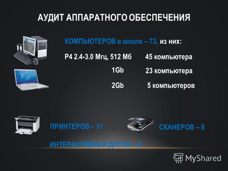 АУДИТ АППАРАТНОГО ОБЕСПЕЧЕНИЯ P4 2.4-3.0 Мгц, 512 Мб45 компьютера КОМПЬЮТЕРОВ в школе – 73, из них: ПРИНТЕРОВ – 11 1Gb 23 компьютера 5 компьютеров2Gb СКАНЕРОВ – 6 ИНТЕРАКТИВНЫХ ДОСОК – 4