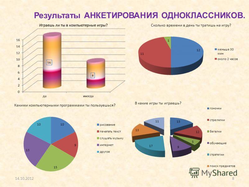 14.10.20128 Результаты АНКЕТИРОВАНИЯ ОДНОКЛАССНИКОВ.