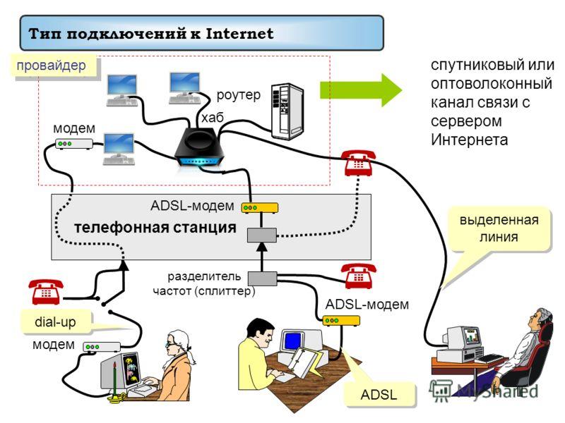 спутниковый или оптоволоконный канал связи с сервером Интернета модем разделитель частот (сплиттер) телефонная станция модем ADSL-модем роутер хаб ADSL-модем провайдер dial-up ADSL выделенная линия Тип подключений к Internet