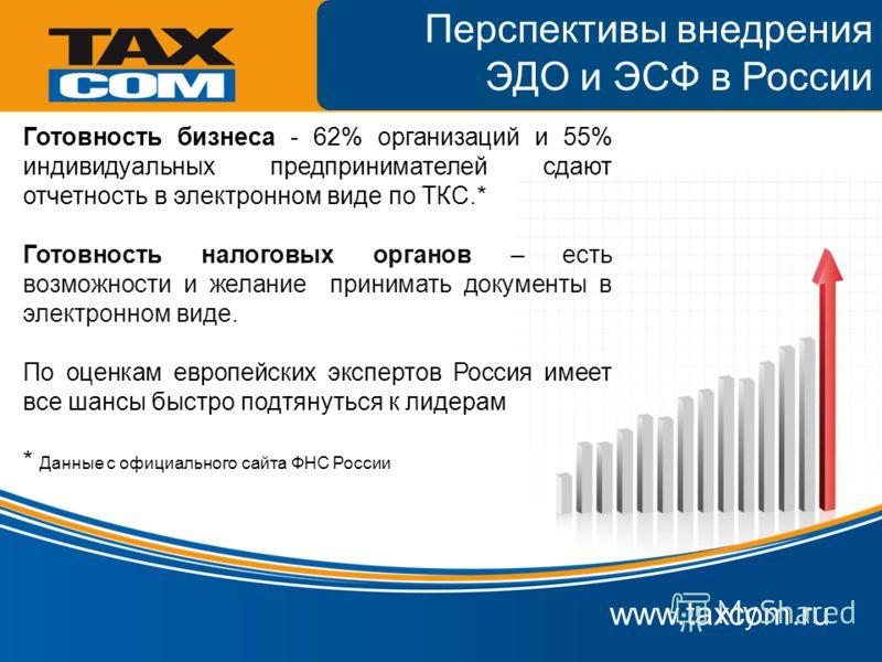 www.taxcom.ru Перспективы внедрения ЭДО и ЭСФ в России Готовность бизнеса - 62% организаций и 55% индивидуальных предпринимателей сдают отчетность в электронном виде по ТКС.* Готовность налоговых органов – есть возможности и желание принимать докумен