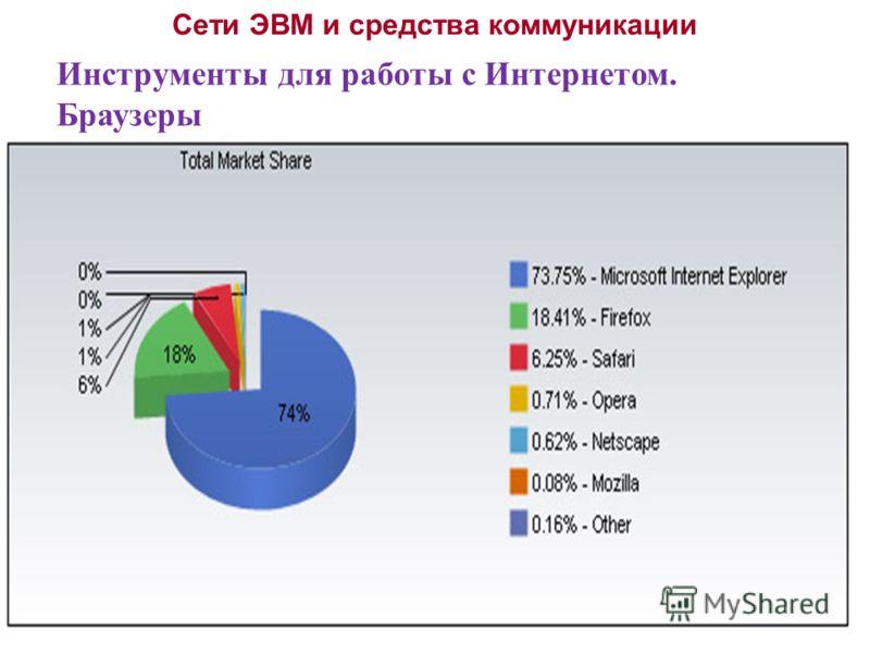 Сети ЭВМ и средства коммуникации Инструменты для работы с Интернетом. Браузеры