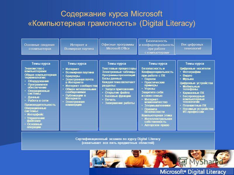 Офисные программы Microsoft Office Содержание курса Microsoft «Компьютерная грамотность» (Digital Literacy) Основные сведения о компьютерах Безопасность и конфиденциальность при работе с компьютерами Интернет и Всемирная паутина Век цифровых технолог