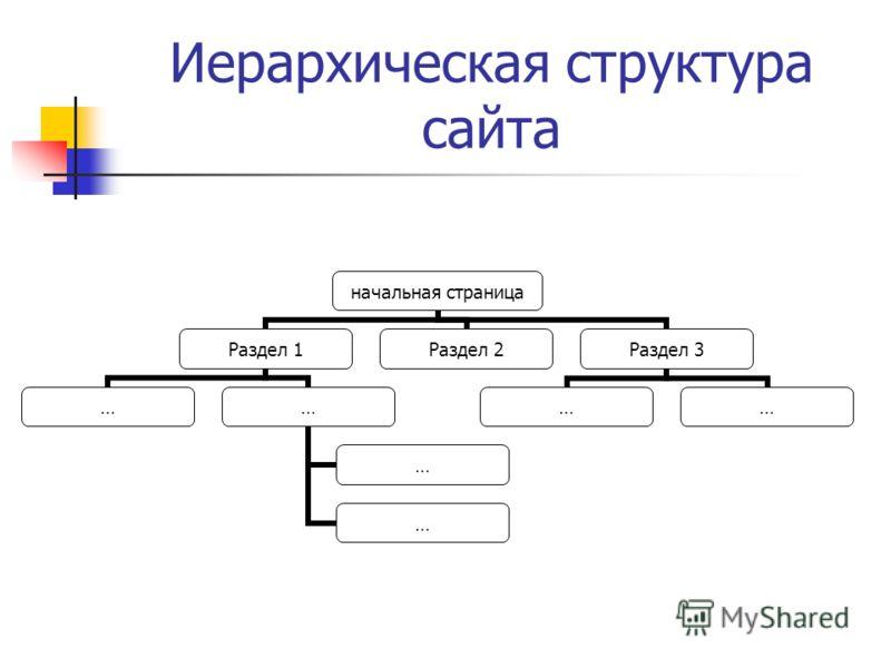 Иерархическая структура сайта начальная страница Раздел 1 …… … … Раздел 2Раздел 3 ……