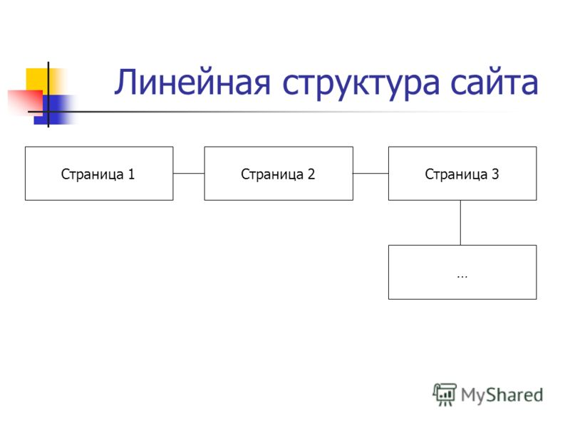 Линейная структура сайта Страница 1Страница 2Страница 3 …