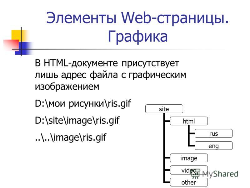 Элементы Web-страницы. Графика В HTML-документе присутствует лишь адрес файла с графическим изображением D:\мои рисунки\ris.gif D:\site\image\ris.gif..\..\image\ris.gif site html rus eng image video other