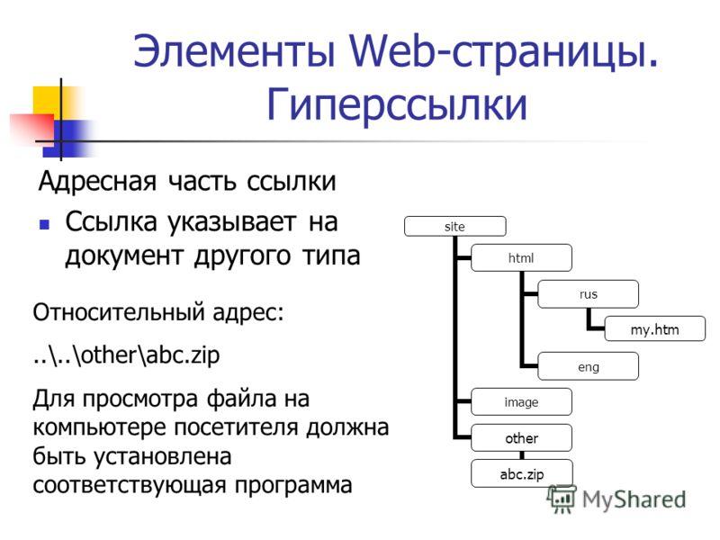 Элементы Web-страницы. Гиперссылки Адресная часть ссылки Ссылка указывает на документ другого типа site html rus my.htm eng image other abc.zip Относительный адрес:..\..\other\abc.zip Для просмотра файла на компьютере посетителя должна быть установле