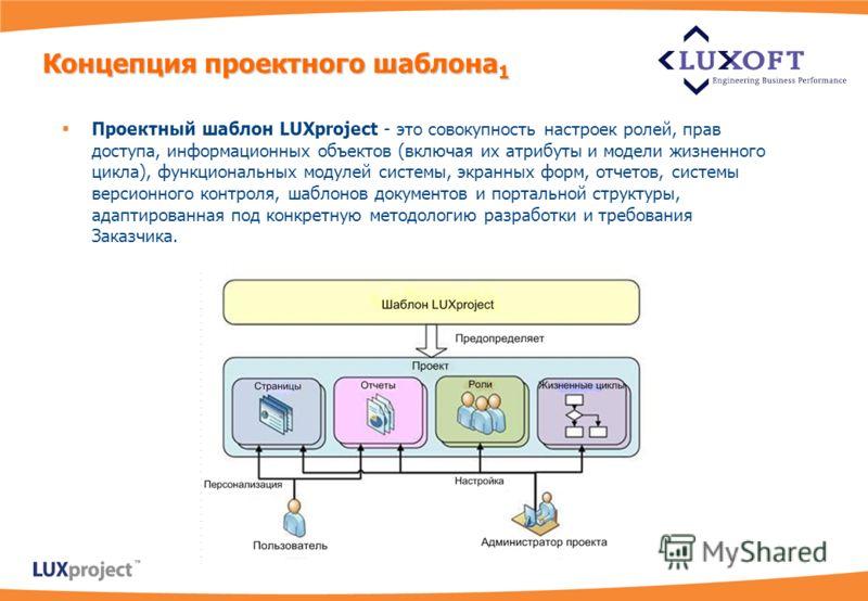 Концепцияпроектного шаблона 1 Концепция проектного шаблона 1 Проектный шаблон LUXproject - это совокупность настроек ролей, прав доступа, информационных объектов (включая их атрибуты и модели жизненного цикла), функциональных модулей системы, экранны