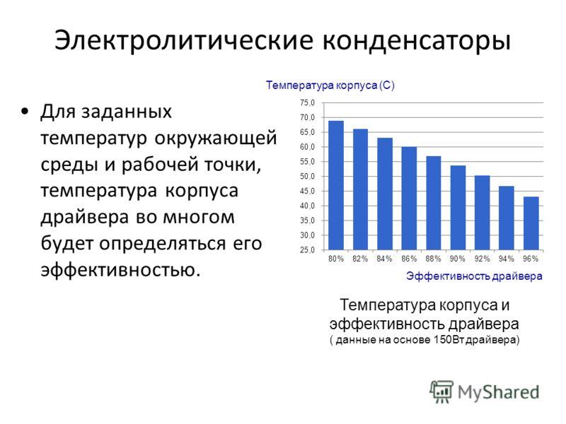 Электролитические конденсаторы Эффективность драйвера Температура корпуса (C) Температура корпуса и эффективность драйвера ( данные на основе 150Вт драйвера) Для заданных температур окружающей среды и рабочей точки, температура корпуса драйвера во мн
