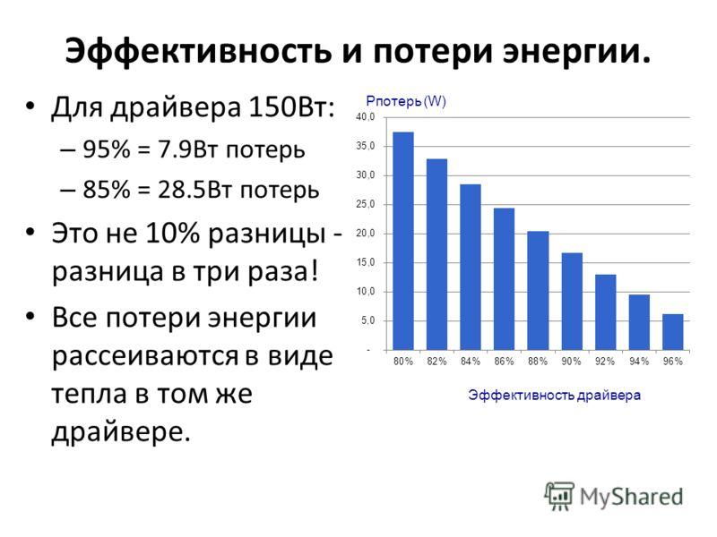 Эффективность и потери энергии. Для драйвера 150Вт: – 95% = 7.9Вт потерь – 85% = 28.5Вт потерь Это не 10% разницы - разница в три раза! Все потери энергии рассеиваются в виде тепла в том же драйвере. Pпотерь (W) Эффективность драйвера