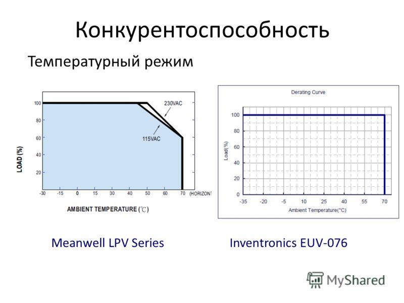 Конкурентоспособность Температурный режим Meanwell LPV SeriesInventronics EUV-076