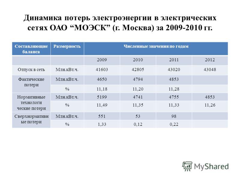 Составляющие баланса РазмерностьЧисленные значения по годам 2009201020112012 Отпуск в сетьМлн.кВт.ч.41603428054302043048 Фактические потери Млн.кВт.ч.465047944853 %11,1811,2011,28 Нормативные технологи ческие потери Млн.кВт.ч.5199474147554853 %11,491