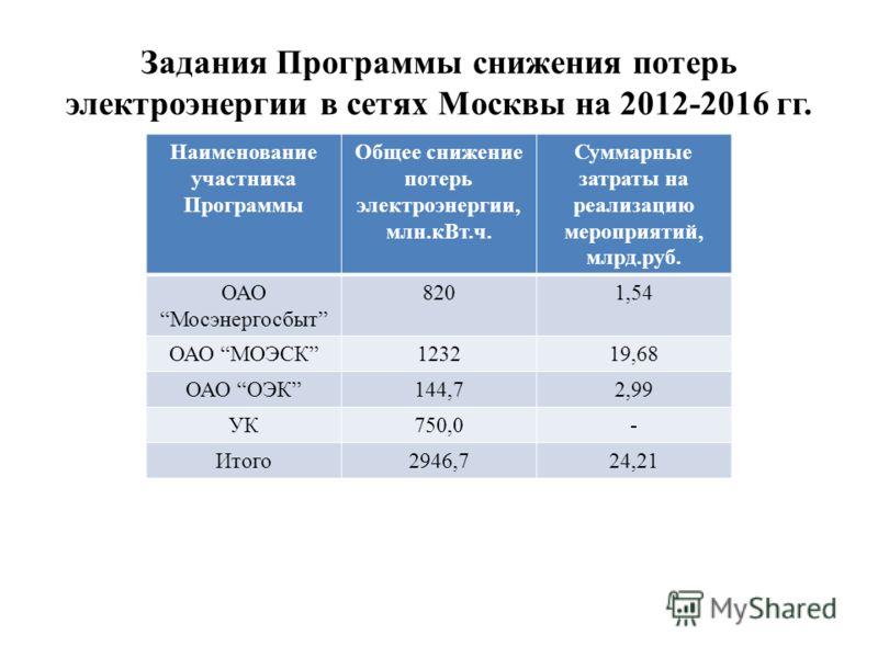 Задания Программы снижения потерь электроэнергии в сетях Москвы на 2012-2016 гг. Наименование участника Программы Общее снижение потерь электроэнергии, млн.кВт.ч. Суммарные затраты на реализацию мероприятий, млрд.руб. ОАОМосэнергосбыт 8201,54 ОАО МОЭ
