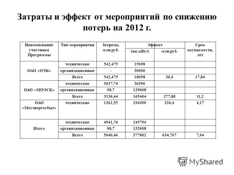 Затраты и эффект от мероприятий по снижению потерь на 2012 г. Наименование участника Программы Тип мероприятияЗатраты, млн.руб. ЭффектСрок окупаемости, лет тыс.кВт.чмлн.руб. технические542,47515098 ОАО «ОЭК»организационные-30000 Всего542,4751809830,4