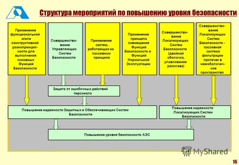 16 Структура мероприятий по повышению уровня безопасности Применение функциональной и/или конструктивной разнопринцип- ности для выполнения основных Функций Безопасности Совершенство- вание Управляющих Систем Безопасности Применение систем, работающи