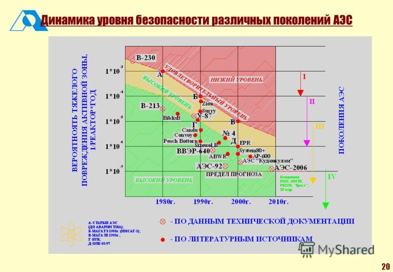 20 Динамика уровня безопасности различных поколений АЭС