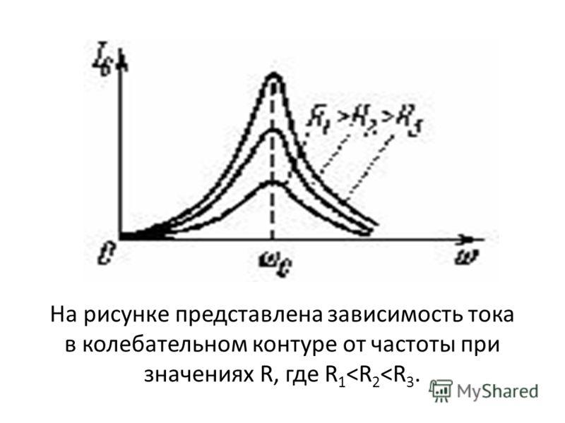 На рисунке представлена зависимость тока в колебательном контуре от частоты при значениях R, где R 1