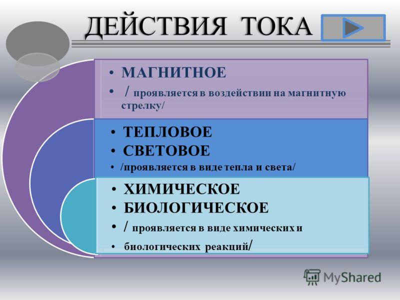 МАГНИТНОЕ / проявляется в воздействии на магнитную стрелку/ ТЕПЛОВОЕ СВЕТОВОЕ /проявляется в виде тепла и света/ ХИМИЧЕСКОЕ БИОЛОГИЧЕСКОЕ / проявляется в виде химических и биологических реакций / ДЕЙСТВИЯ ТОКАДЕЙСТВИЯ ТОКА