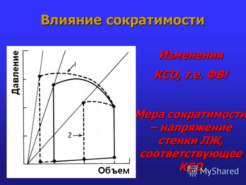 Влияние сократимости Изменения КСО, т.е. ФВ! Мера сократимости – напряжение стенки ЛЖ, соответствующее КСО