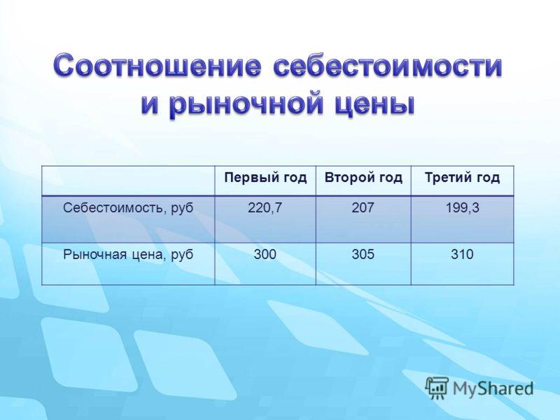 Первый годВторой годТретий год Себестоимость, руб220,7207199,3 Рыночная цена, руб300305310