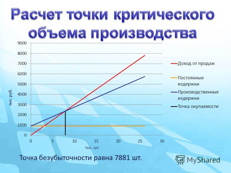 Точка безубыточности равна 7881 шт. тыс. руб. тыс. шт.