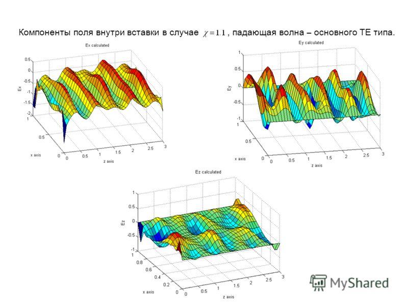 Компоненты поля внутри вставки в случае, падающая волна – основного ТЕ типа.