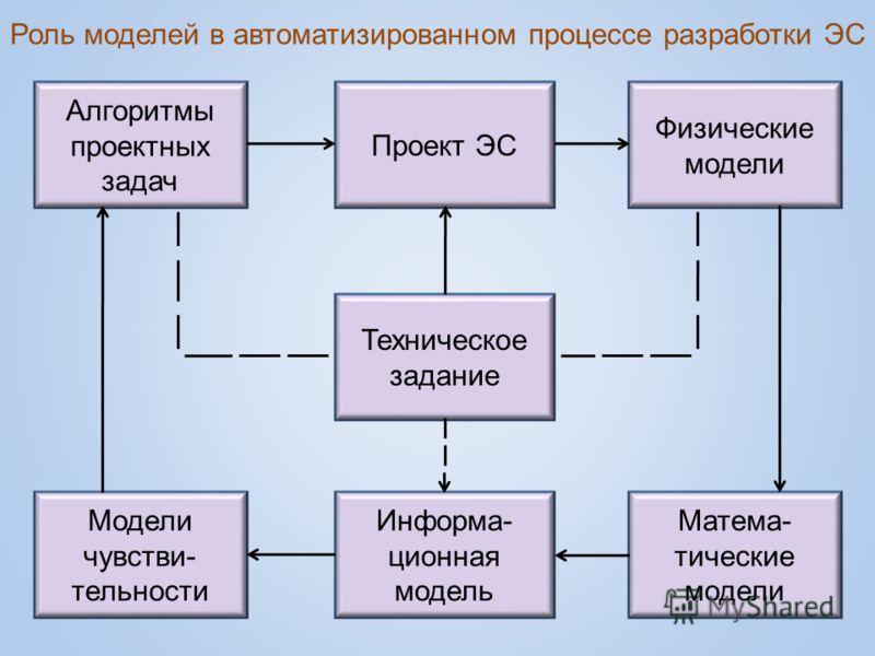 Роль моделей в автоматизированном процессе разработки ЭС Алгоритмы проектных задач Модели чувстви- тельности Проект ЭС Техническое задание Физические модели Матема- тические модели Информа- ционная модель