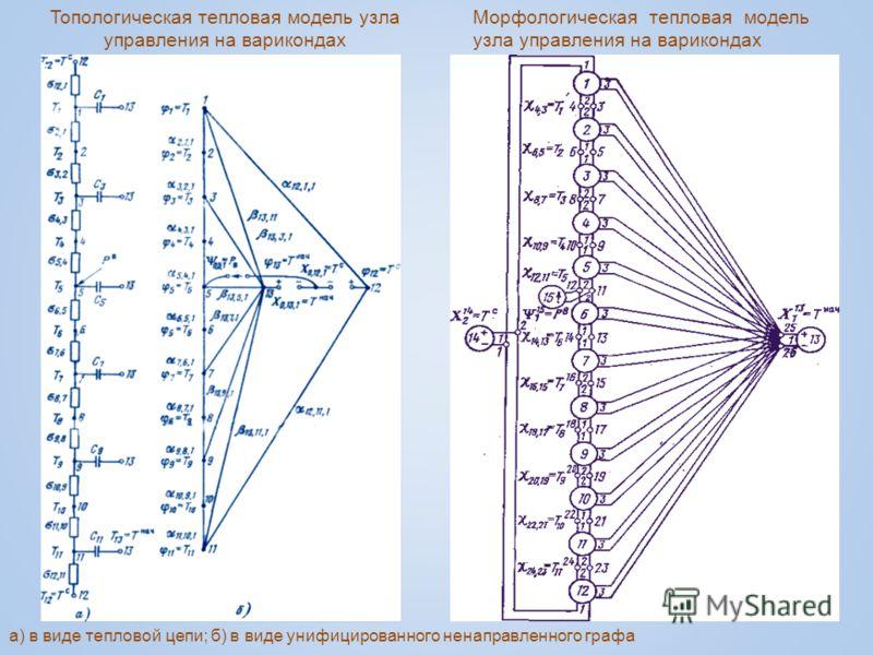а) в виде тепловой цепи; б) в виде унифицированного ненаправленного графа Морфологическая тепловая модель узла управления на варикондах Топологическая тепловая модель узла управления на варикондах