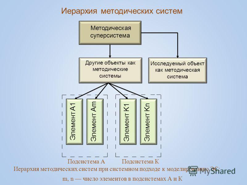 Иерархия методических систем Методическая суперсистема Другие объекты как методические системы Исследуемый объект как методическая система Элемент A 1 Элемент А m Элемент K1 Элемент Kn Подсистема А Подсистема К Иерархия методических систем при систем