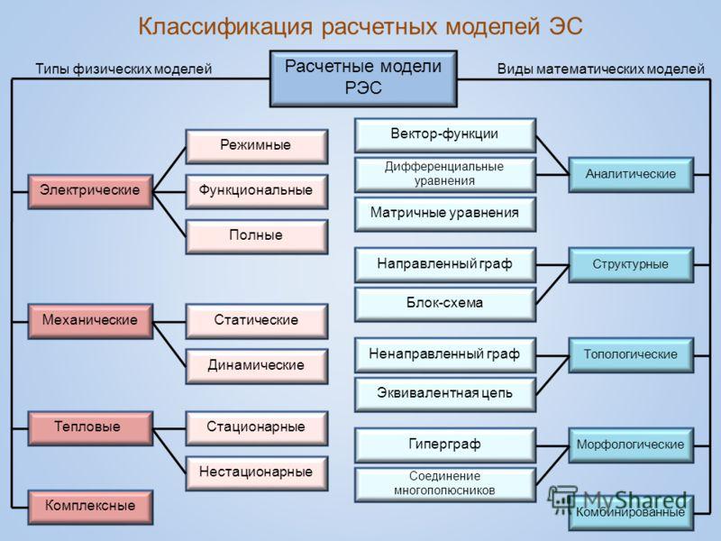 Классификация расчетных моделей ЭС Расчетные модели РЭС Электрические Механические Тепловые Комплексные Аналитические Структурные Топологические Комбинированные Морфологические Функциональные Режимные Полные Статические Динамические Стационарные Нест