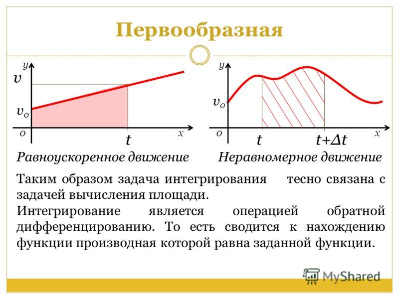 v0v0 0 х у Первообразная tt+Δtt+Δt v 0 х у t v0v0 Равноускоренное движение Неравномерное движение Таким образом задача интегрирования тесно связана с задачей вычисления площади. Интегрирование является операцией обратной дифференцированию. То есть св