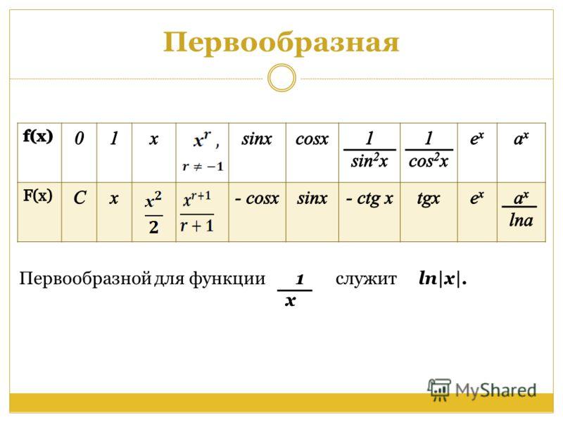 Первообразная Первообразной для функции 1 x cлужит ln|x|.