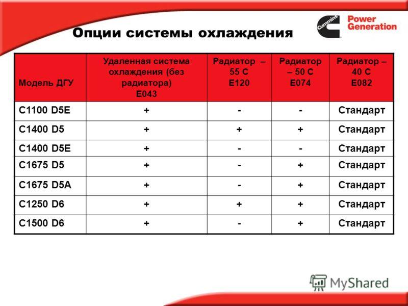 Опции системы охлаждения Модель ДГУ Удаленная система охлаждения (без радиатора) E043 Радиатор – 55 C E120 Радиатор – 50 C E074 Радиатор – 40 C E082 C1100 D5E+--Стандарт C1400 D5+++Стандарт C1400 D5E+--Стандарт C1675 D5+-+Стандарт C1675 D5A+-+Стандар