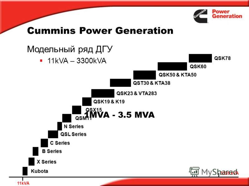 Cummins Power Generation 3325 kVA Модельный ряд ДГУ 11kVA – 3300kVA 11kVA B Series C Series QSL Series N Series QSM11 QSK19 & K19 QST30 & KTA38 QSK50 & KTA50 QSK60 QSK78 QSX15 QSK23 & VTA283 Kubota X Series 1MVA - 3.5 MVA