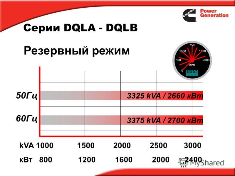 Серии DQLA - DQLB kVA 1000 15002000 25003000 кВт 800 1200 1600 2000 2400 50Гц 60Гц Резервный режим 3325 kVA / 2660 кВт 3375 kVA / 2700 кВт 0 500 1000 1500 750 2000 RPM 0 500660 1019 1255 1380 1506 1800
