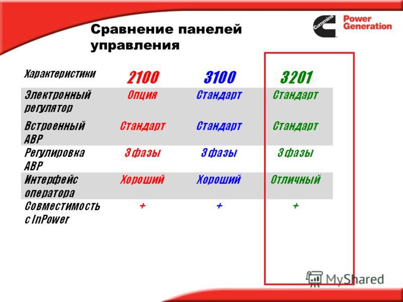 Сравнение панелей управления
